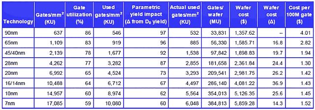 Waferpreise und Preis pro 100 Millionen Gates 90nm bis 7nm (Quelle: Qualcomm 2016)