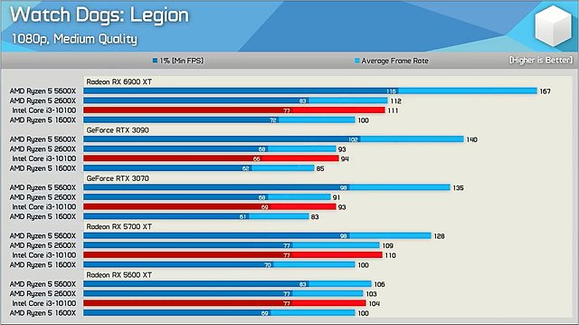 Watch Dogs Legion Benchmarks, Teil 2 (by Hardware Unboxed)