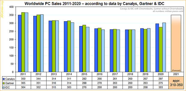 Weltweite PC-Verkäufe 2011-2020
