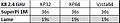 Tabelle 4: Vergleich 32-Bit XP mit 64-Bit XP und Vista