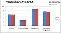 Abbildung 6: Vergleich XP 32-Bit mit XP 64-Bit