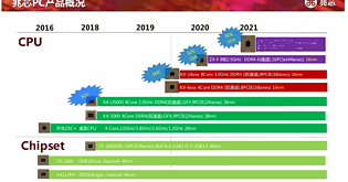 Zhaoxin CPU-Roadmap 2016-2021