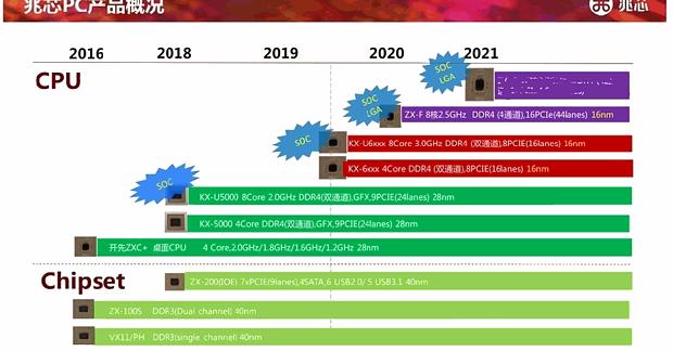 Zhaoxin CPU-Roadmap 2016-2021