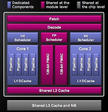 AMD Bulldozer: Zweikern-Modul