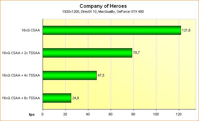 Benchmarks GeForce GTX 480 @ Supersampling Anti-Aliasing