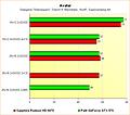 Radeon HD 6970 vs. GeForce GTX 570 - Benchmarks Avatar - Supersampling