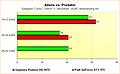 Radeon HD 6970 vs. GeForce GTX 570 - Benchmarks Aliens vs. Predator