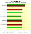 Radeon HD 6970 vs. GeForce GTX 570 - Benchmarks Call of Duty: Black Ops - Supersampling
