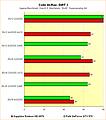 Radeon HD 6970 vs. GeForce GTX 570 - Benchmarks Colin McRae: DiRT 2 - Supersampling
