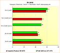 Radeon HD 6970 vs. GeForce GTX 570 - Benchmarks F1 2010 - Multisampling