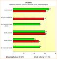 Radeon HD 6970 vs. GeForce GTX 570 - Benchmarks F1 2010 - Supersampling