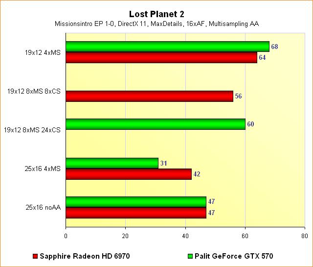 Radeon HD 6970 vs. GeForce GTX 570 - Benchmarks Lost Planet 2 - Multisampling