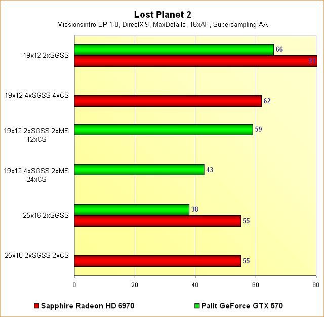 Radeon HD 6970 vs. GeForce GTX 570 - Benchmarks Lost Planet 2 - Supersampling