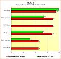 Radeon HD 6970 vs. GeForce GTX 570 - Benchmarks Mafia II
