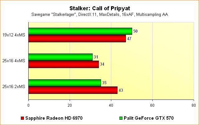 Radeon HD 6970 vs. GeForce GTX 570 - Benchmarks Stalker: Call of Pripyat - Multisampling