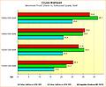 Benchmarks Crysis Warhead
