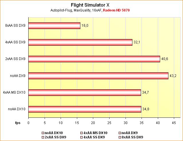 Benchmarks Flight Simulator X @ Supersampling Anti-Aliasing