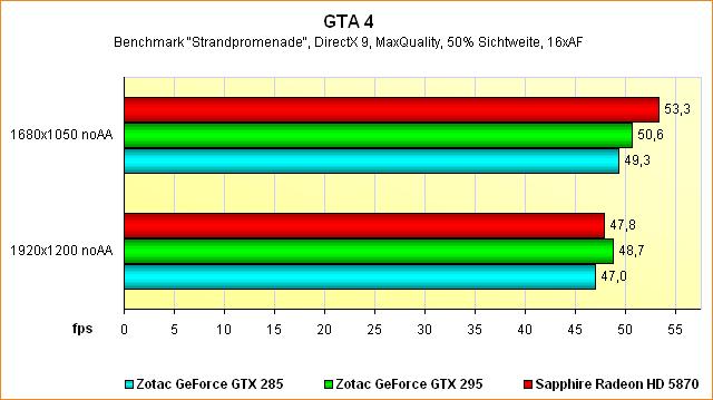 Benchmarks GTA 4