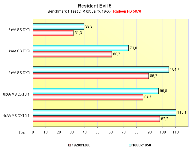 Benchmarks Resident Evil 5 @ Supersampling Anti-Aliasing