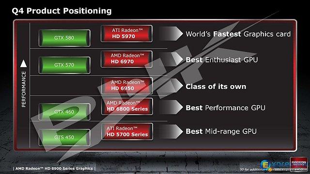 AMD Radeon HD 6800/6900 Produkt-Positionierung