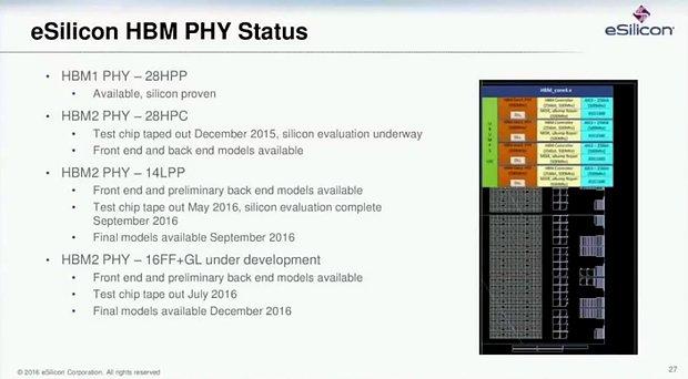 eSilicon HBM-Präsentation (Slide 27)