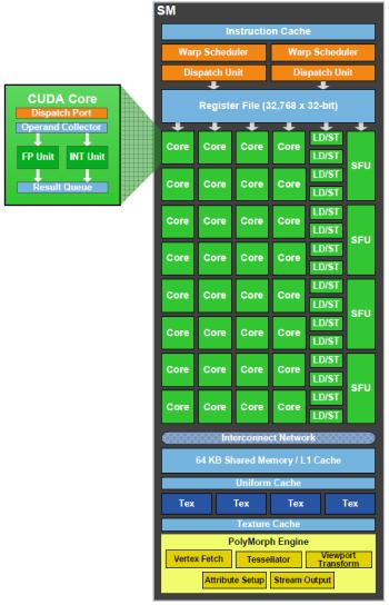 nVidia GF100-Architektur (2)