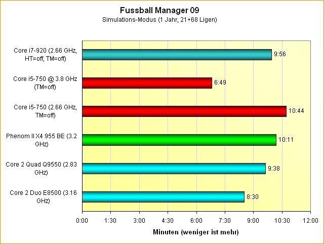 Fussball Manager 09 Benchmark