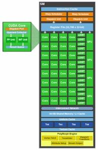 nVidia GF100 Shader-Cluster (TN)