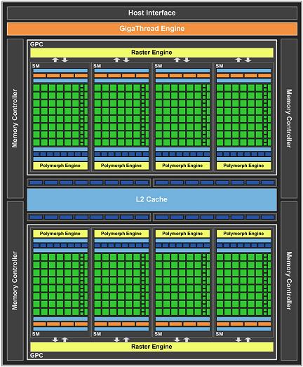 nVidia GF104 Blockdiagramm