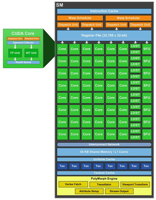 nVidia GF104 Shader-Cluster