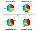 Herstellungspreise aktueller Grafikkarten: Aufschlüsselung nach den Einzelkosten (ATI)