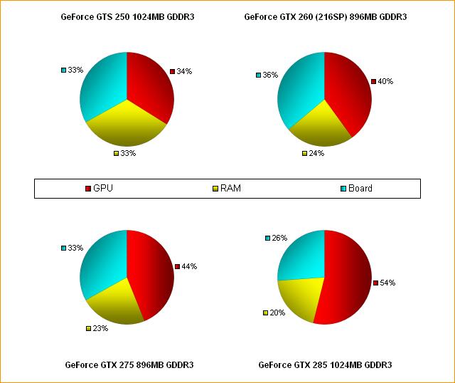 Herstellungspreise aktueller Grafikkarten: Aufschlüsselung nach den Einzelkosten (nVidia)