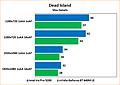 Intel Iris Pro 5200 Review: Benchmarks Dead Islands