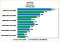 "Intel Iris Pro 5200 Review: Benchmarks Far Cry ""Training"""