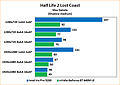 Intel Iris Pro 5200 Review: Benchmarks Half-Life 2: Lost Coast