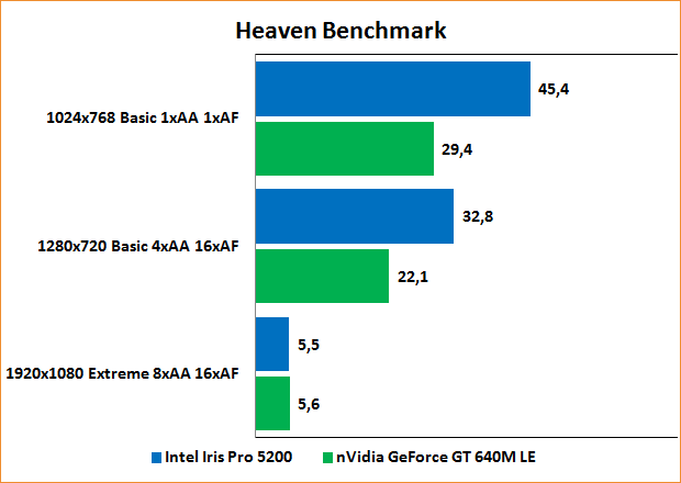 Benchmarks Heaven