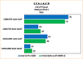 "Intel Iris Pro 5200 Review: Benchmarks Stalker: Call of Pripyat ""Rain"" Medium"
