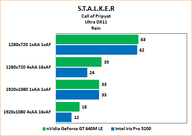 "Intel Iris Pro 5200 Review: Benchmarks Stalker: Call of Pripyat ""Rain"" Ultra"