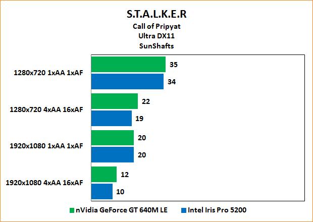 "Intel Iris Pro 5200 Review: Benchmarks Stalker: Call of Pripyat ""SunShafts"" Ultra"