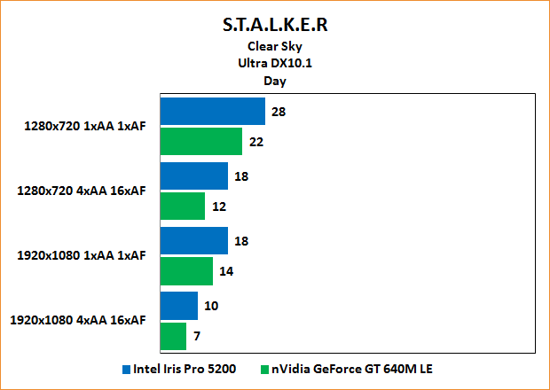 """Intel Iris Pro 5200 Review: Benchmarks Stalker: Clear Sky """"Day"""" Ultra"""
