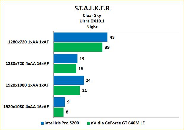 "Intel Iris Pro 5200 Review: Benchmarks Stalker: Clear Sky ""Night"" Ultra"