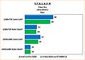 "Intel Iris Pro 5200 Review: Benchmarks Stalker: Clear Sky ""Rain"" Ultra"