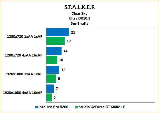 "Intel Iris Pro 5200 Review: Benchmarks Stalker: Clear Sky ""SunShafts"" Ultra"