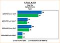 "Intel Iris Pro 5200 Review: Benchmarks Stalker: Clear Sky ""Night"" default"