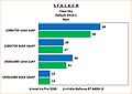 "Intel Iris Pro 5200 Review: Benchmarks Stalker: Clear Sky ""Rain"" default"