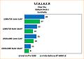 "Intel Iris Pro 5200 Review: Benchmarks Stalker: Clear Sky ""SunShafts"" default"