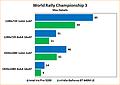 Intel Iris Pro 5200 Review: Benchmarks World Rallye Championship 3