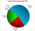 Grafikchip-Gesamtmarkt Q3/2010