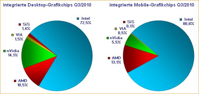 integrierte Desktop-Grafikchips & integrierte Mobile-Grafikchips Q3/2010