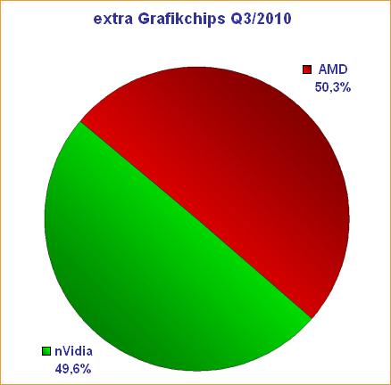 extra Grafikchips Q3/2010